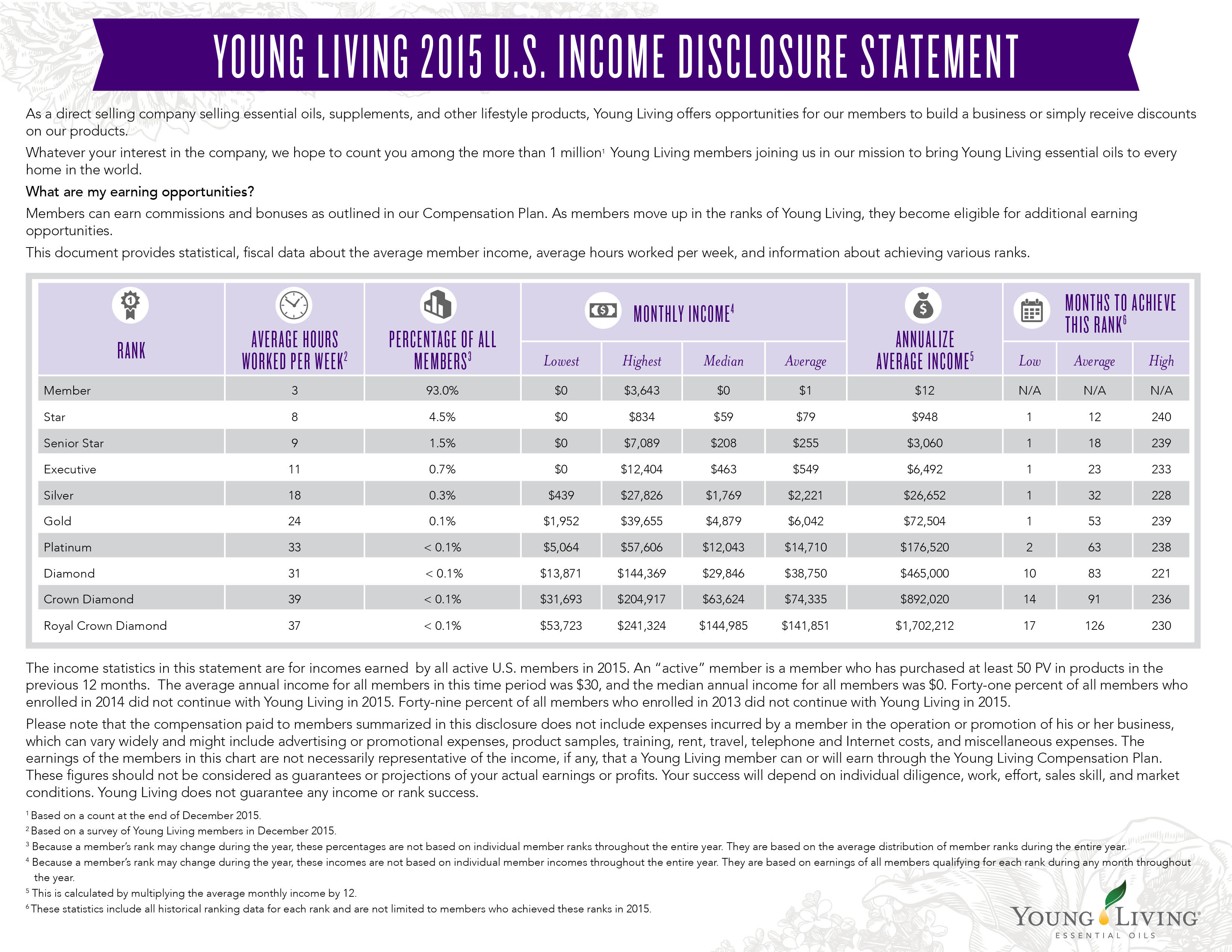 How Much Money Can I Make Selling Young Living Essential Oils?